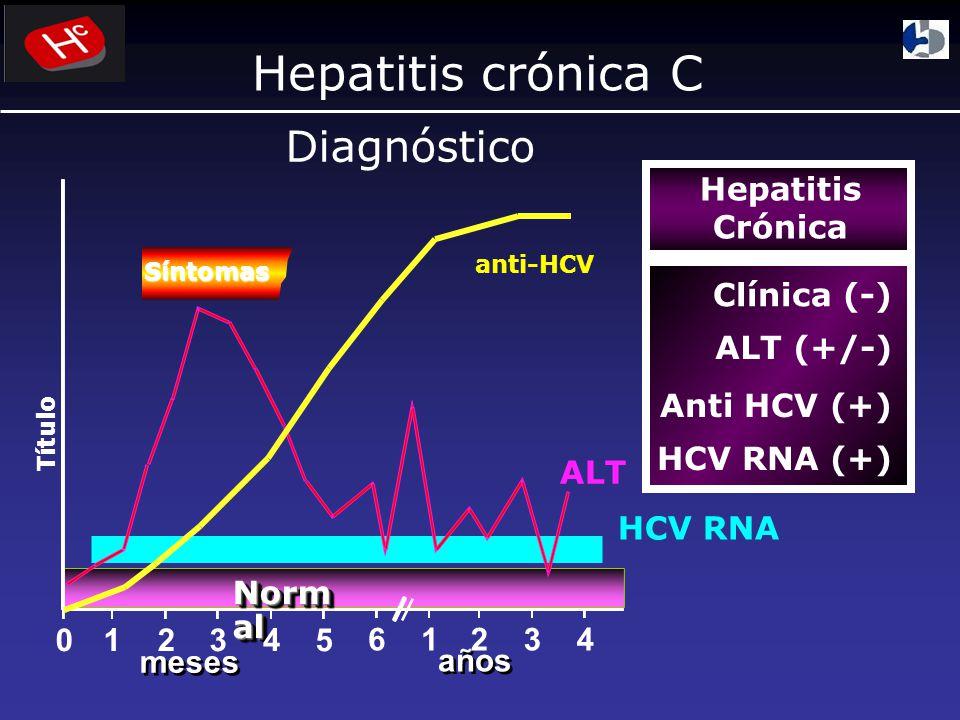 Hepatitis crónica C Diagnóstico Hepatitis Crónica Clínica (-)