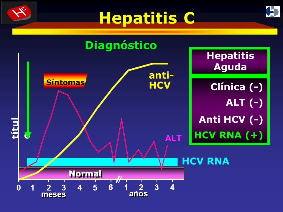 Hepatitis C Diagnóstico Hepatitis Aguda anti-HCV Clínica (-) ALT (-)