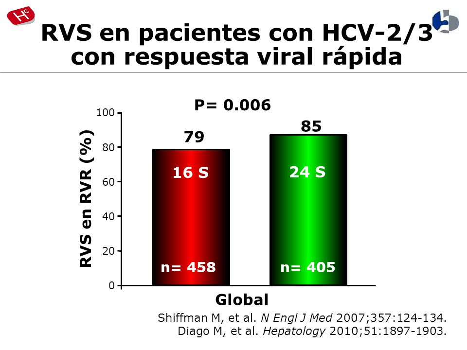 RVS en pacientes con HCV-2/3 con respuesta viral rápida