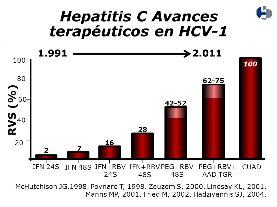 Hepatitis C Avances terapéuticos en HCV-1