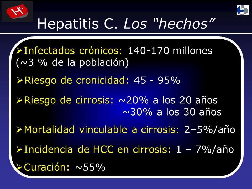 Hepatitis C. Los hechos