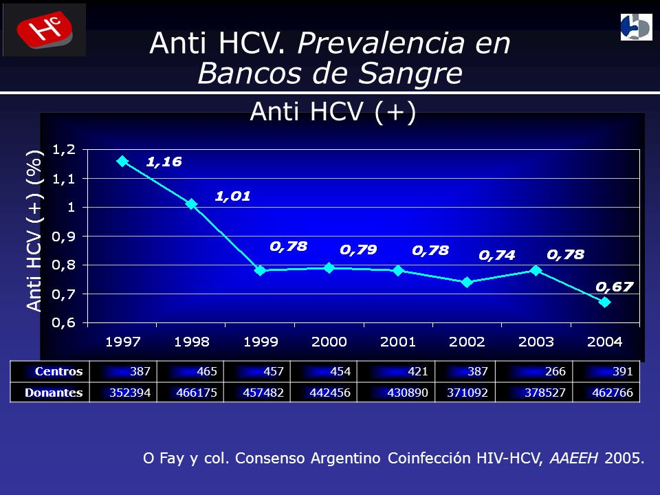 Anti HCV. Prevalencia en Bancos de Sangre