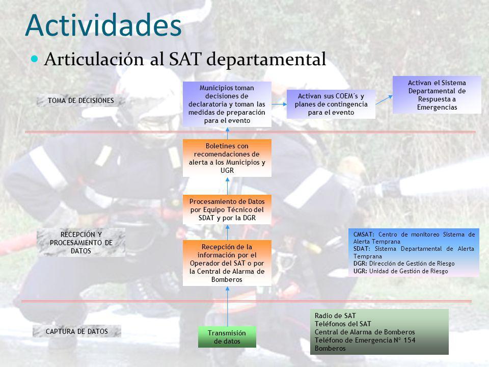 Actividades Articulación al SAT departamental