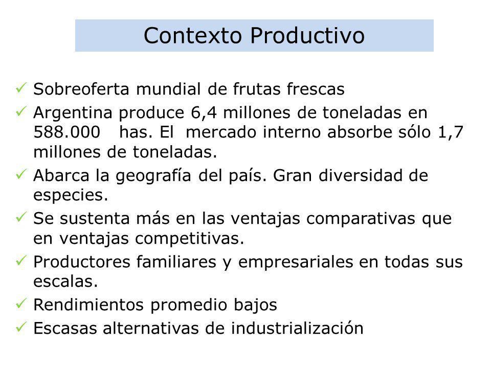 Contexto Productivo Sobreoferta mundial de frutas frescas