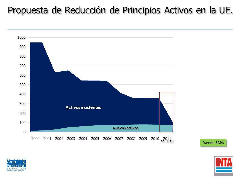 Propuesta de Reducción de Principios Activos en la UE.