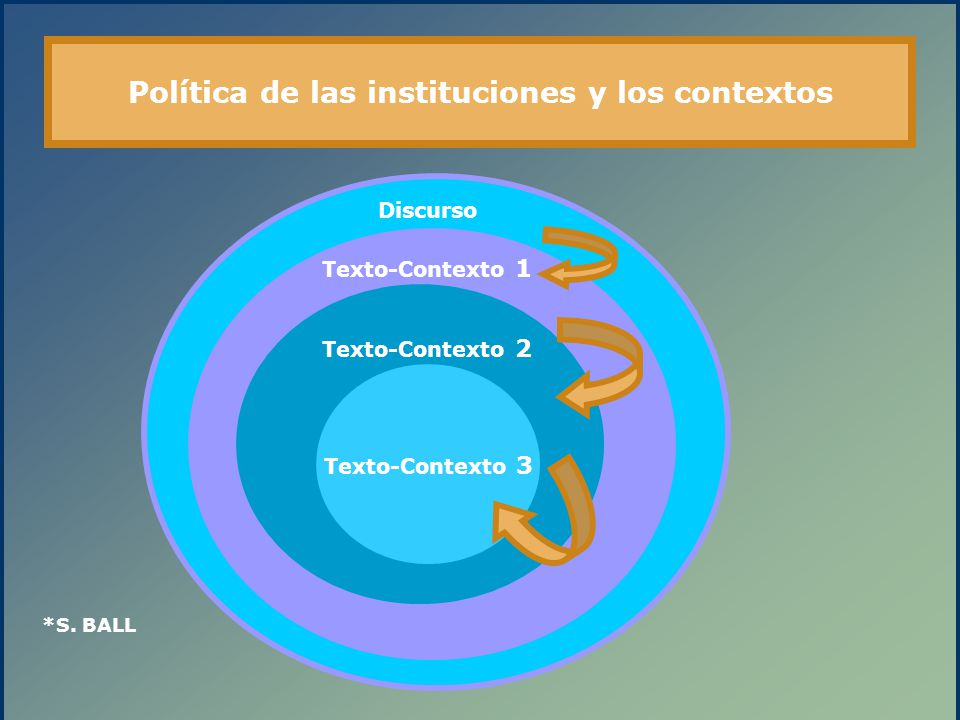 Política de las instituciones y los contextos