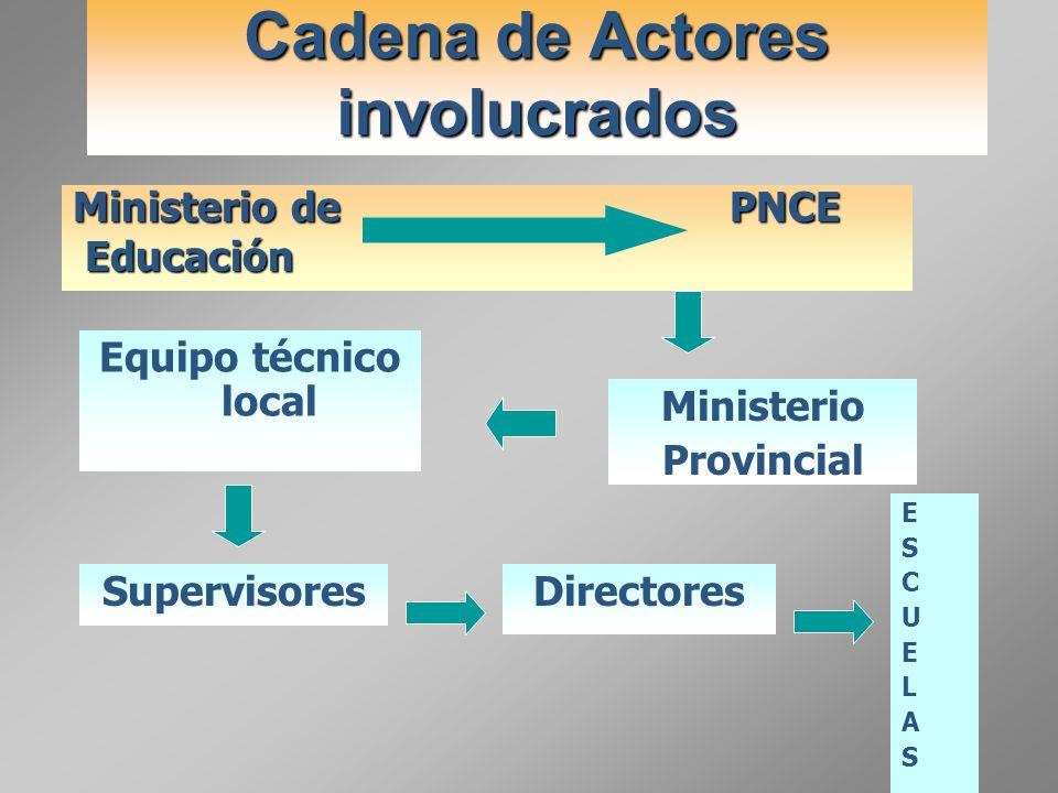 Cadena de Actores involucrados