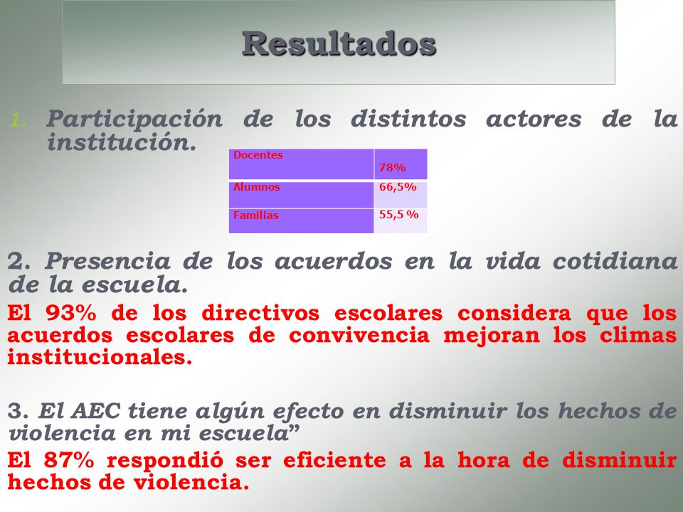 Resultados Participación de los distintos actores de la institución.