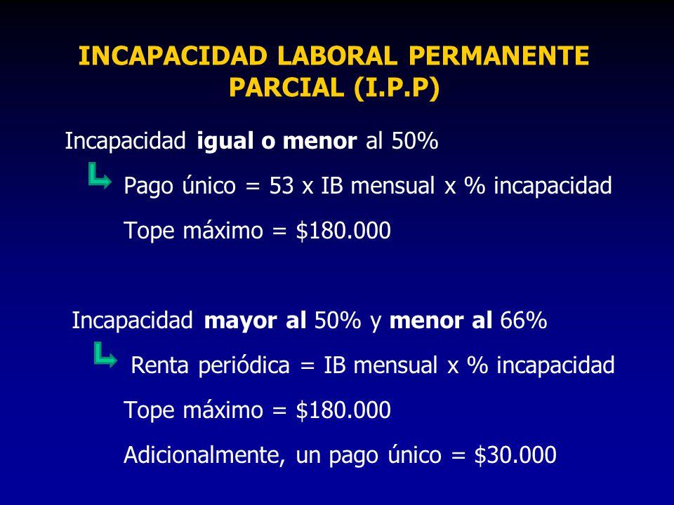 INCAPACIDAD LABORAL PERMANENTE PARCIAL (I.P.P)