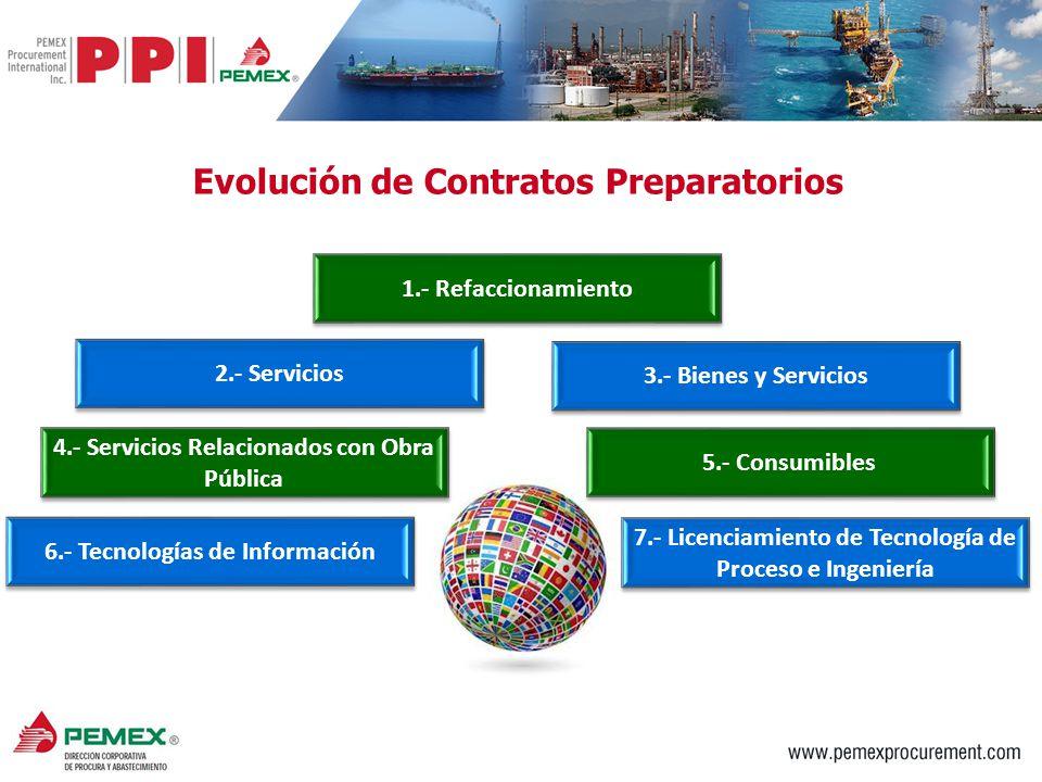 Evolución de Contratos Preparatorios