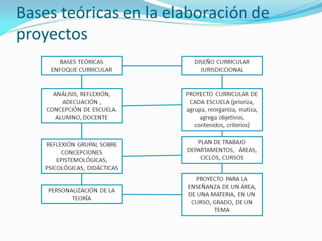 Bases teóricas en la elaboración de proyectos