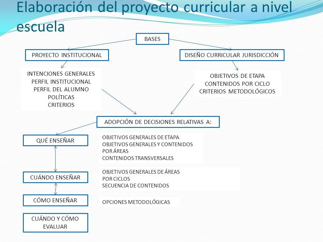 Elaboración del proyecto curricular a nivel escuela