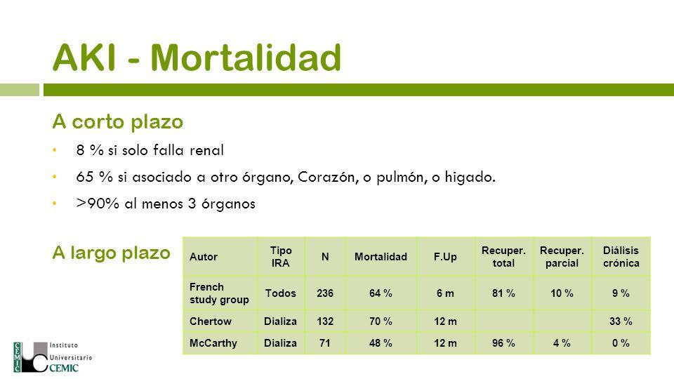 AKI - Mortalidad A corto plazo A largo plazo 8 % si solo falla renal