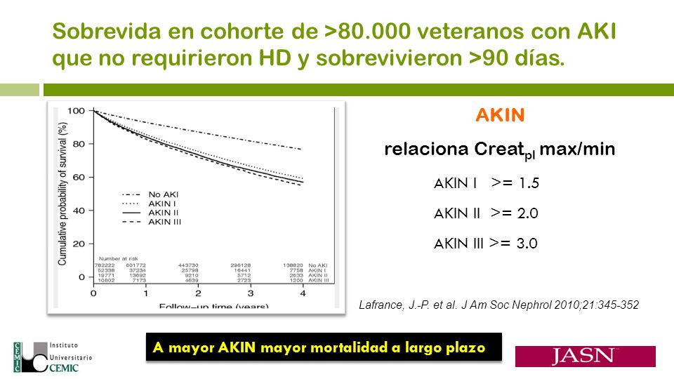 AKIN relaciona Creatpl max/min