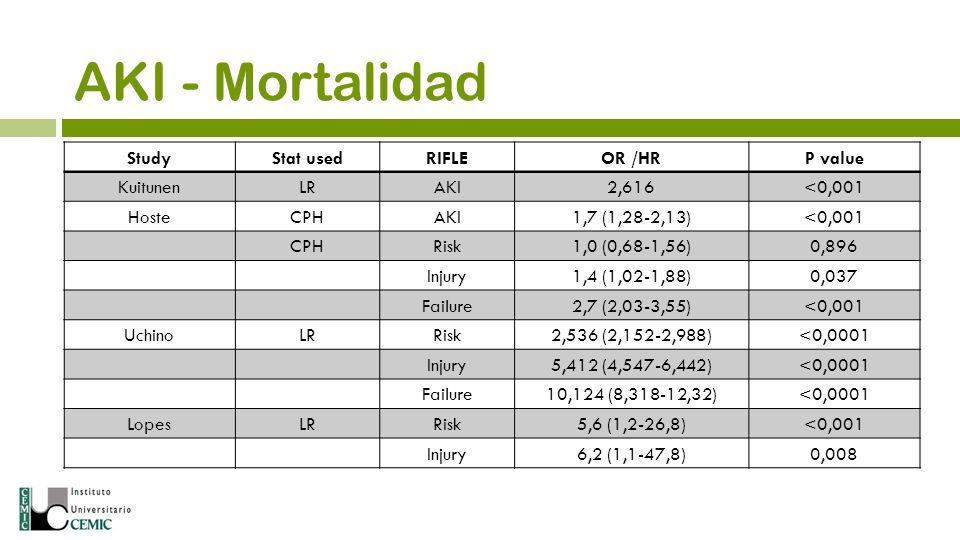 AKI - Mortalidad Study Stat used RIFLE OR /HR P value Kuitunen LR AKI