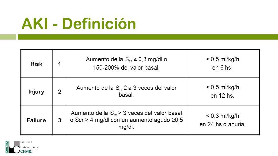 AKI - Definición Risk 1 Aumento de la Scr ≥ 0,3 mg/dl o