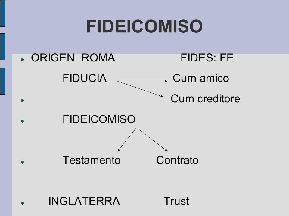 FIDEICOMISO ORIGEN ROMA FIDES: FE FIDUCIA Cum amico Cum creditore
