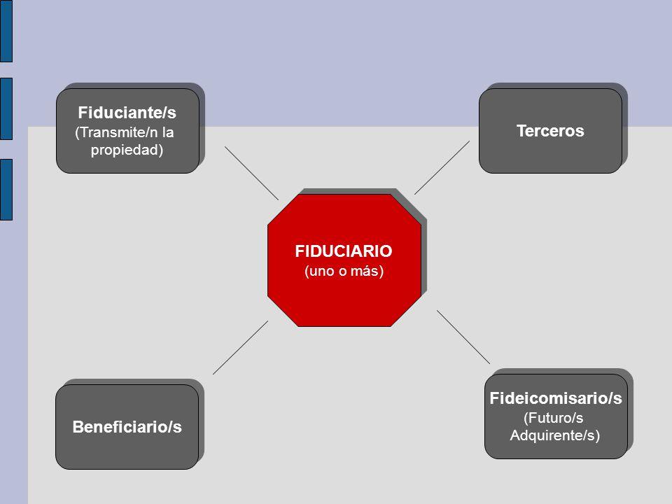 Fiduciante/s Terceros FIDUCIARIO Fideicomisario/s Beneficiario/s