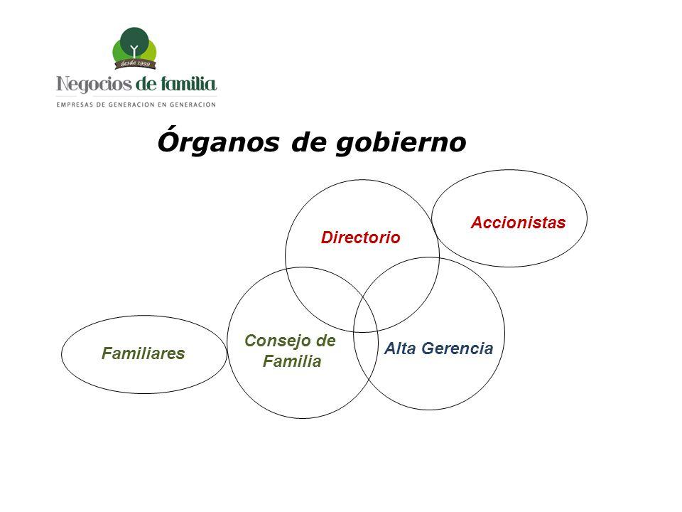 Órganos de gobierno Accionistas Directorio Consejo de Familia
