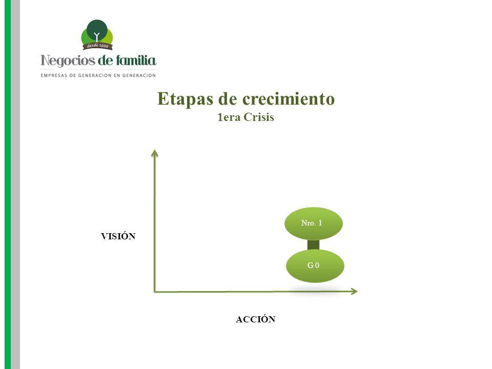 Etapas de crecimiento 1era Crisis Nro. 1 VISIÓN G 0 ACCIÓN