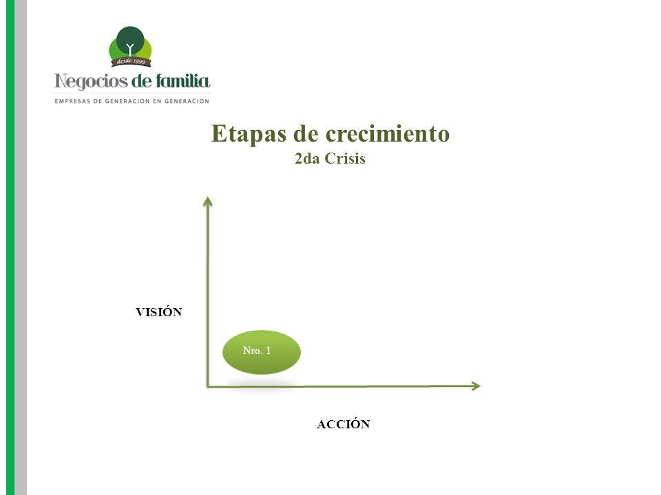 Etapas de crecimiento 2da Crisis VISIÓN Nro. 1 ACCIÓN
