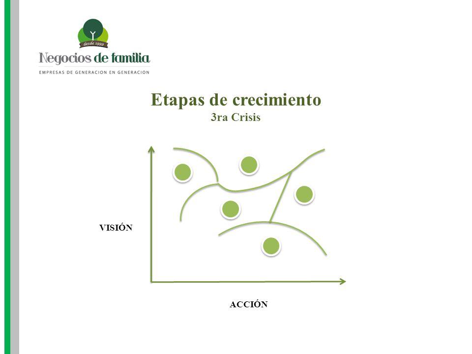 Etapas de crecimiento 3ra Crisis VISIÓN ACCIÓN
