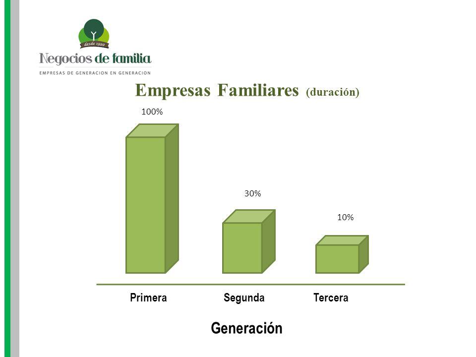 Empresas Familiares (duración)
