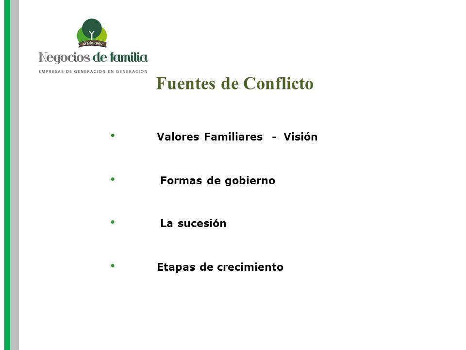 Fuentes de Conflicto Valores Familiares - Visión Formas de gobierno