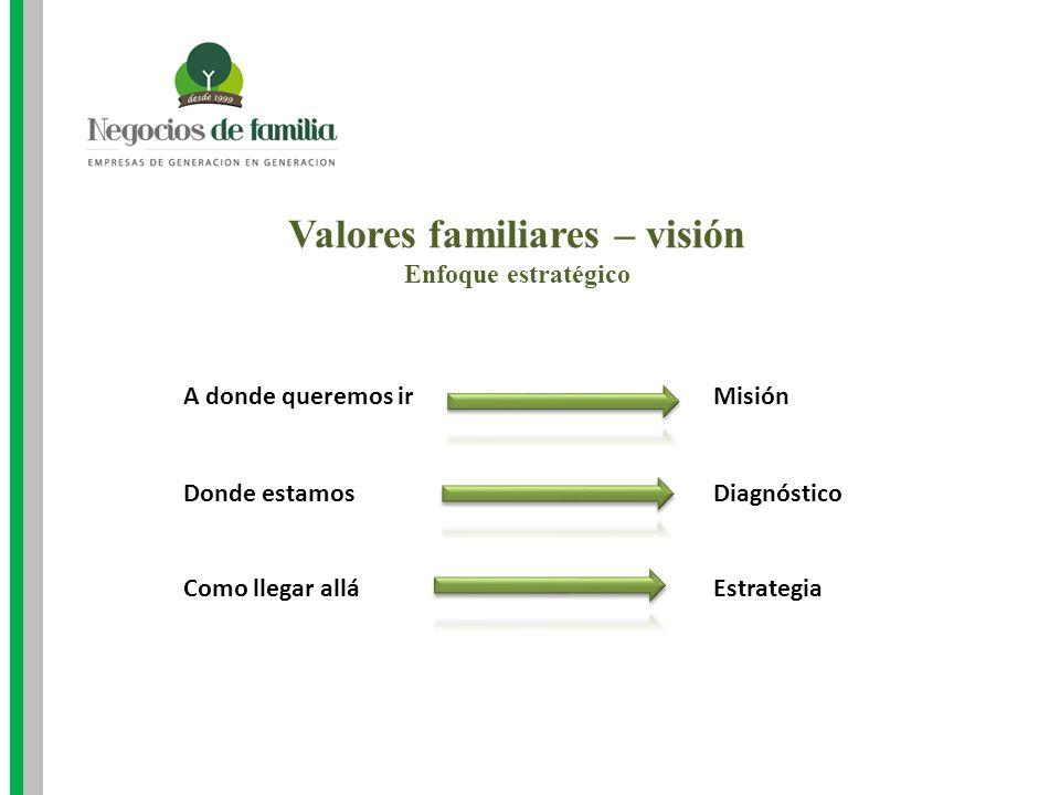 Valores familiares – visión