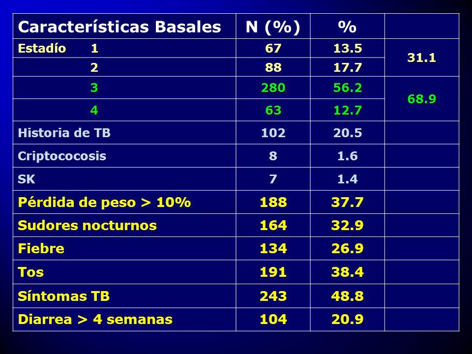 Características Basales N (%) %