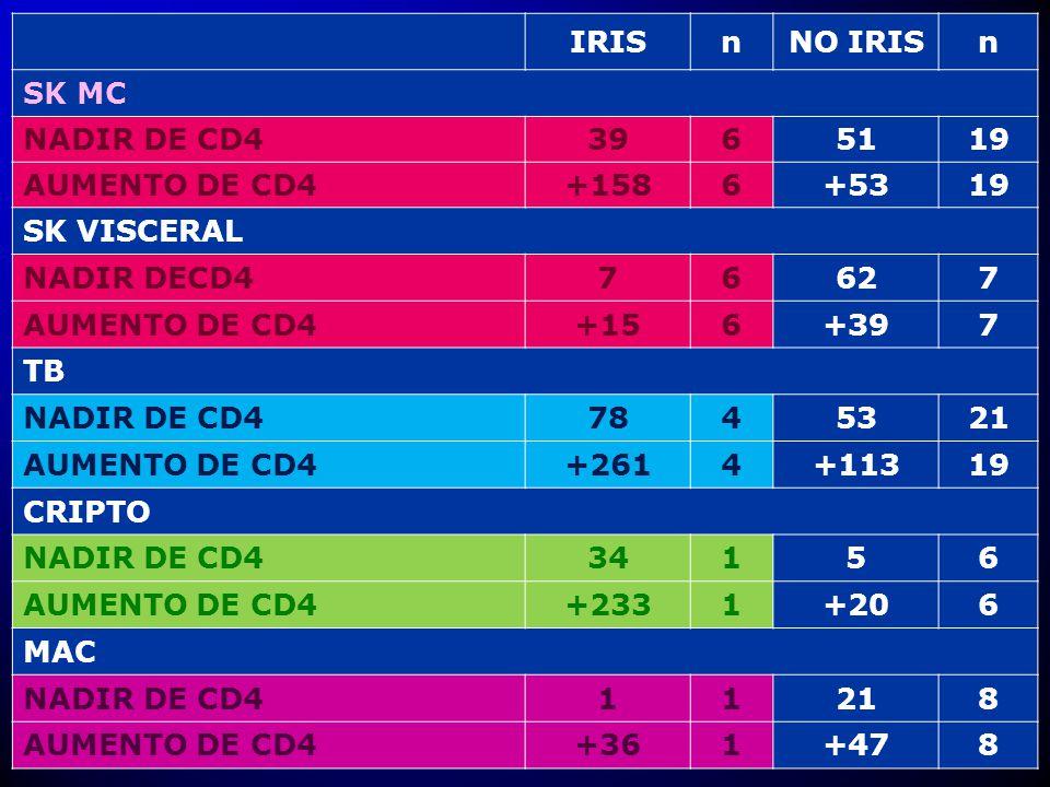 IRIS n. NO IRIS. SK MC. NADIR DE CD4. 39. 6. 51. 19. AUMENTO DE CD4. +158. +53. SK VISCERAL.