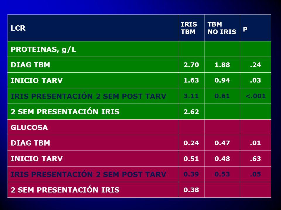 IRIS PRESENTACIÓN 2 SEM POST TARV 2 SEM PRESENTACIÓN IRIS GLUCOSA