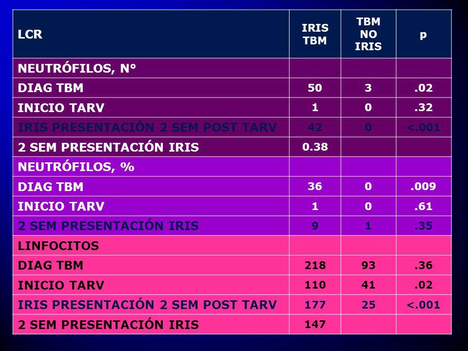 IRIS PRESENTACIÓN 2 SEM POST TARV 2 SEM PRESENTACIÓN IRIS