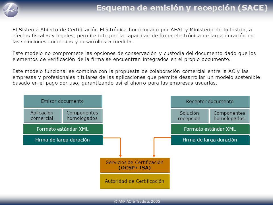 Esquema de emisión y recepción (SACE)