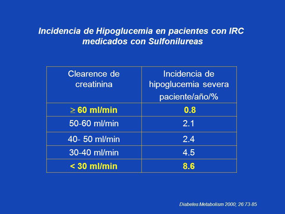 Incidencia de Hipoglucemia en pacientes con IRC