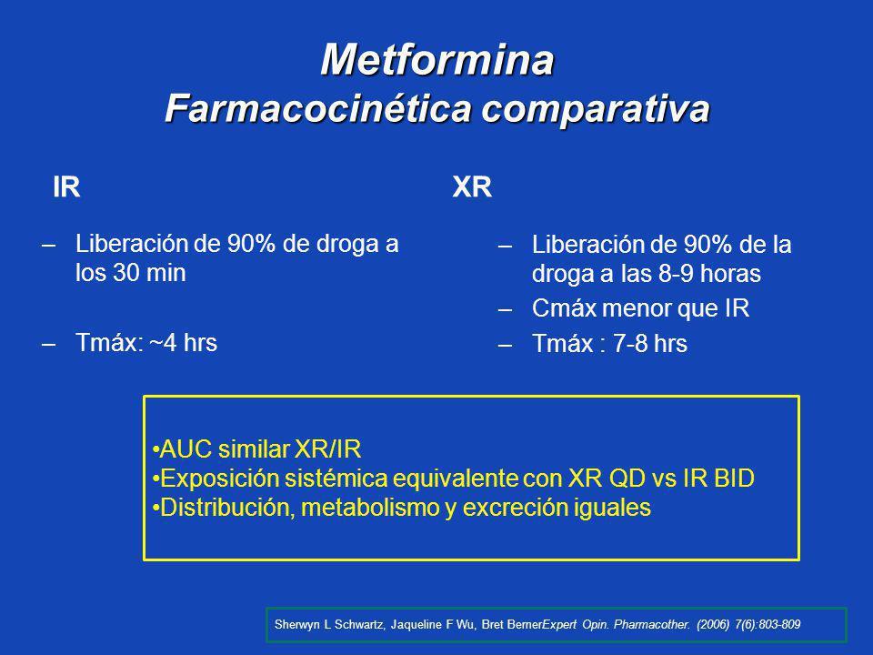 Metformina Farmacocinética comparativa