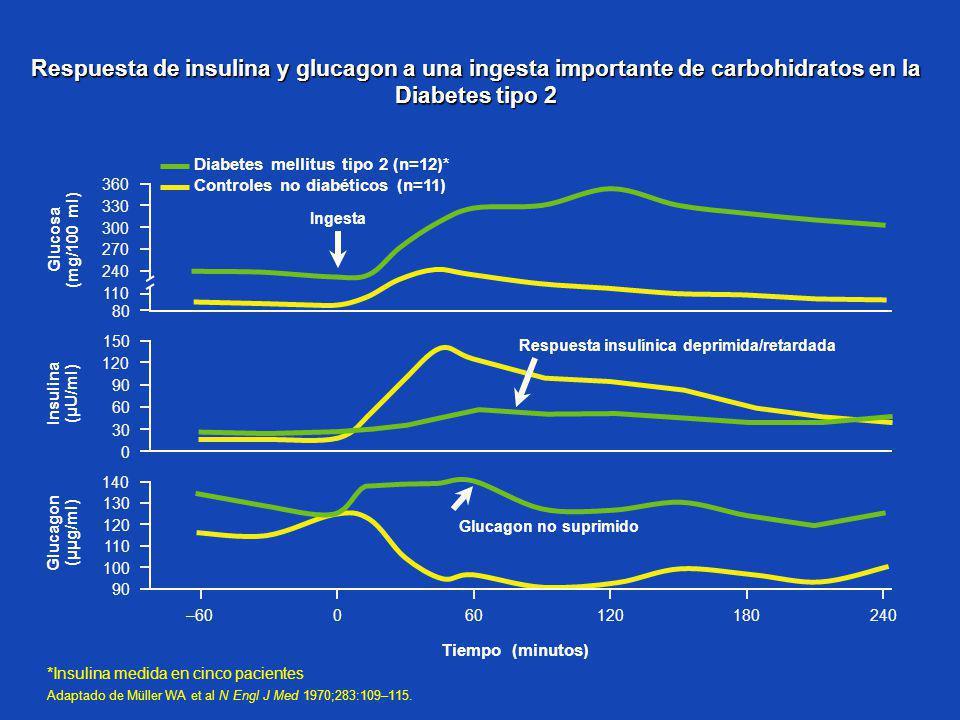 Respuesta insulínica deprimida/retardada
