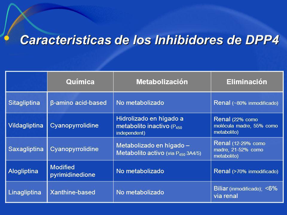 Caracteristicas de los Inhibidores de DPP4