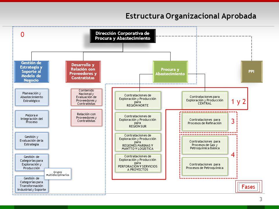 Estructura Organizacional Aprobada