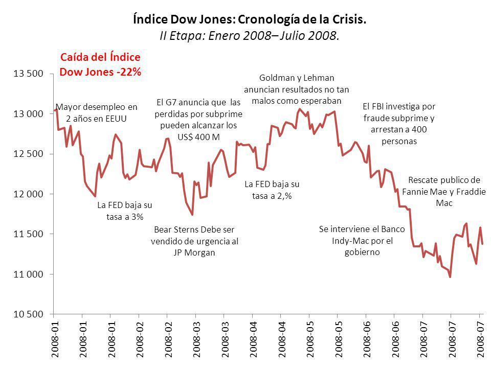 Índice Dow Jones: Cronología de la Crisis.