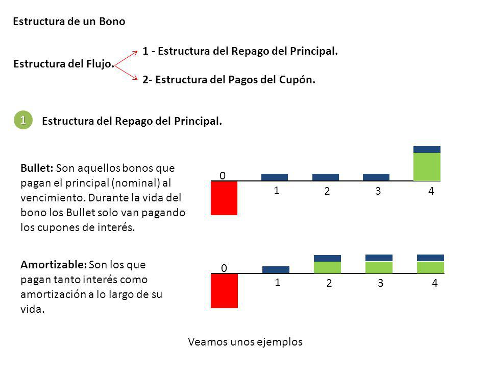Estructura de un Bono 1 - Estructura del Repago del Principal. Estructura del Flujo. 2- Estructura del Pagos del Cupón.