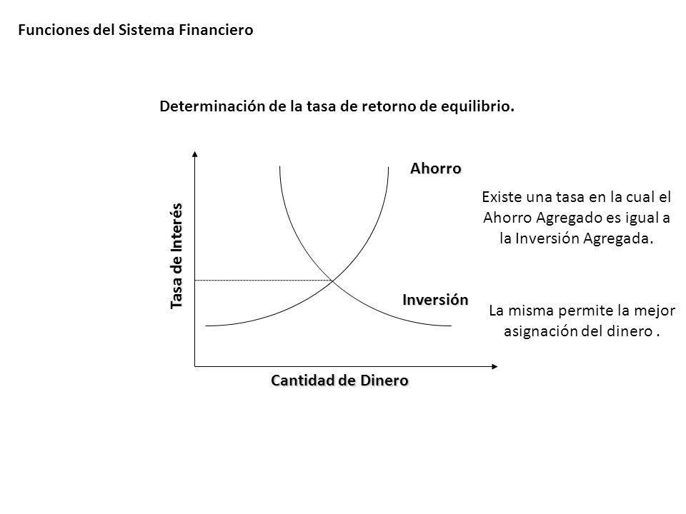 Determinación de la tasa de retorno de equilibrio.