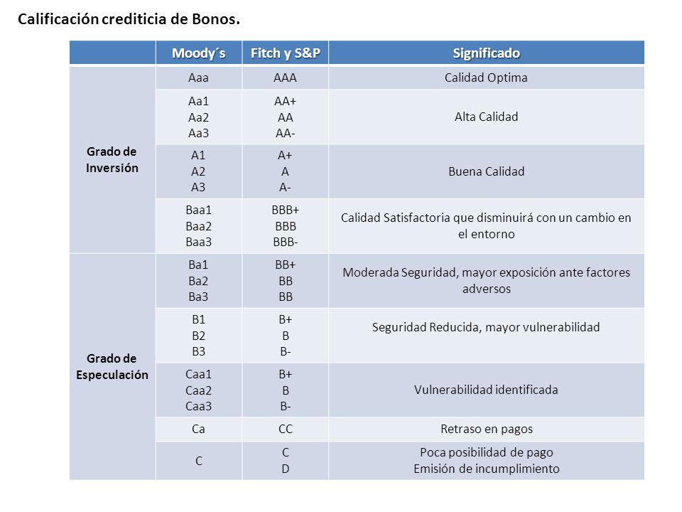 Calificación crediticia de Bonos.