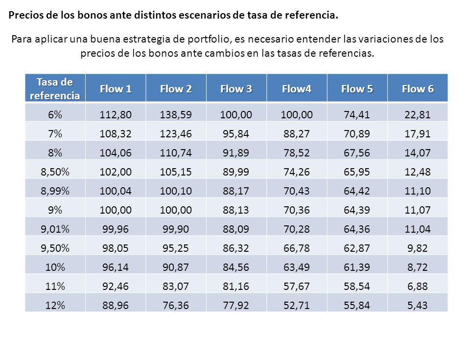 Precios de los bonos ante distintos escenarios de tasa de referencia.