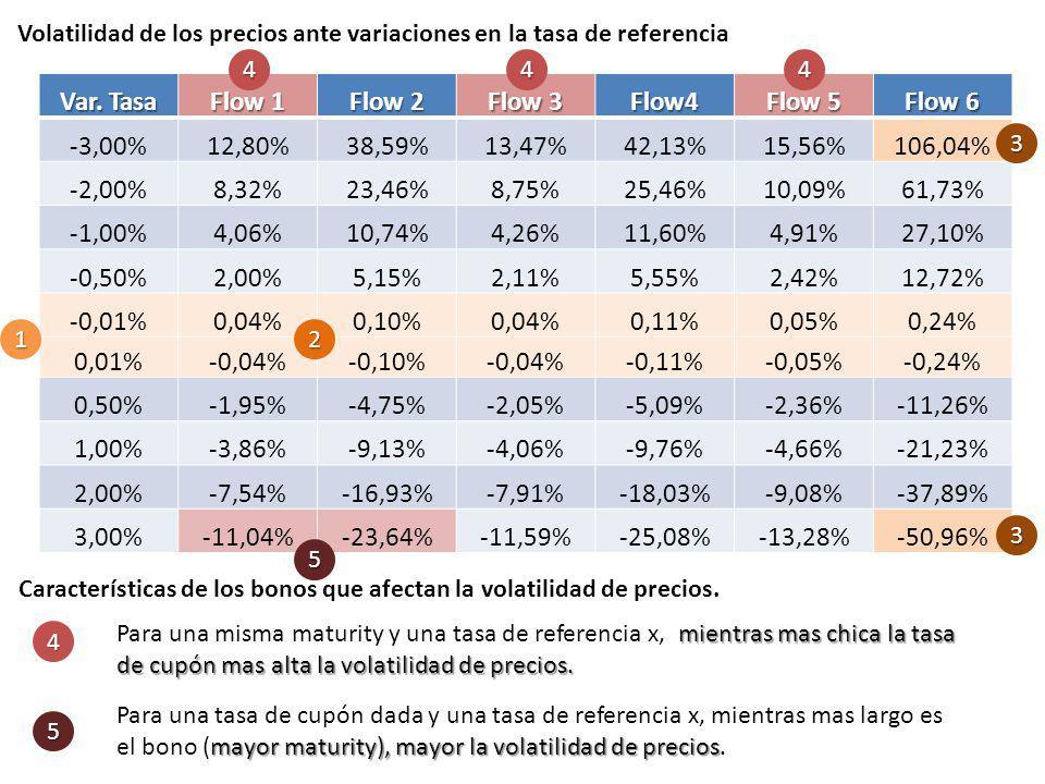 Volatilidad de los precios ante variaciones en la tasa de referencia