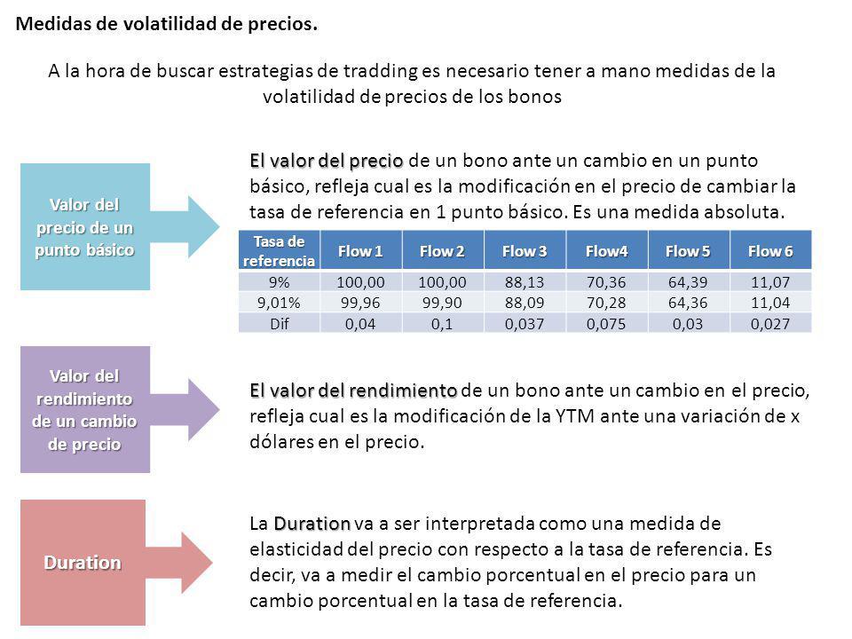 Medidas de volatilidad de precios.