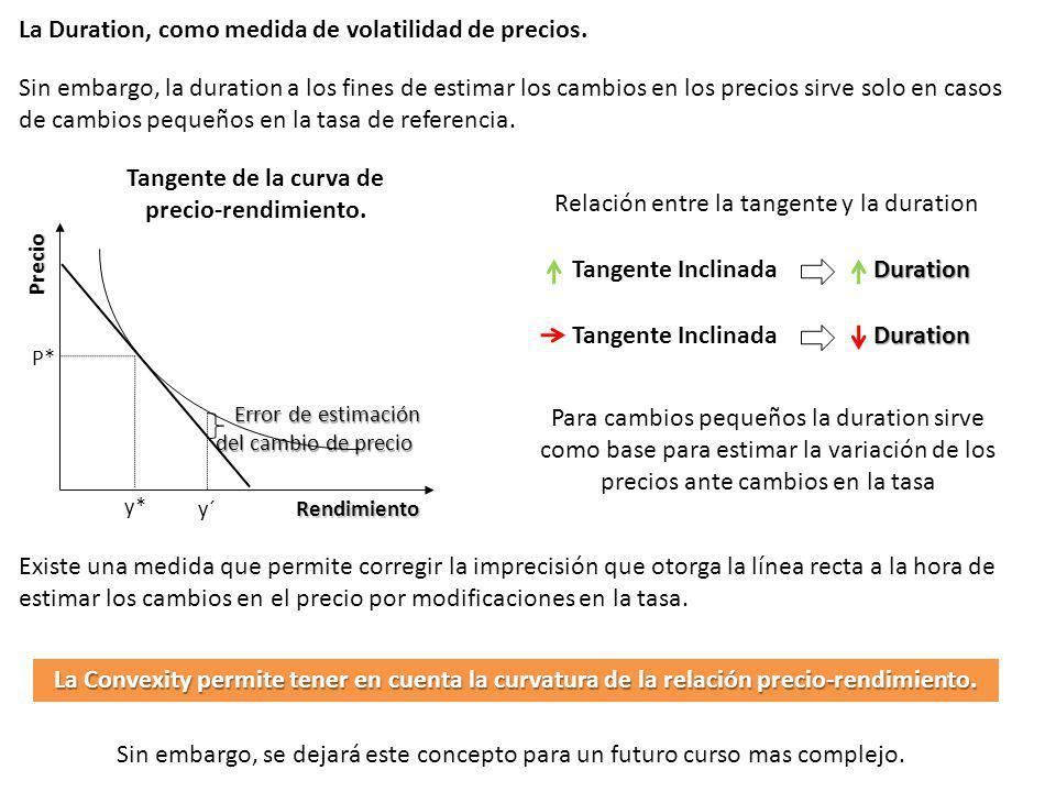 Tangente de la curva de precio-rendimiento.