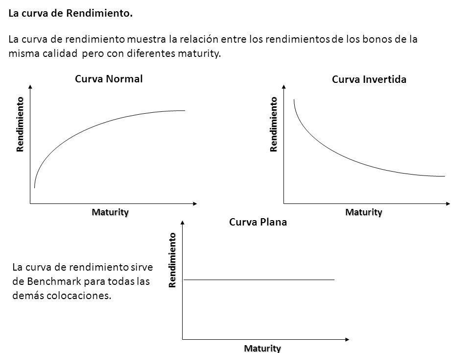 La curva de Rendimiento.