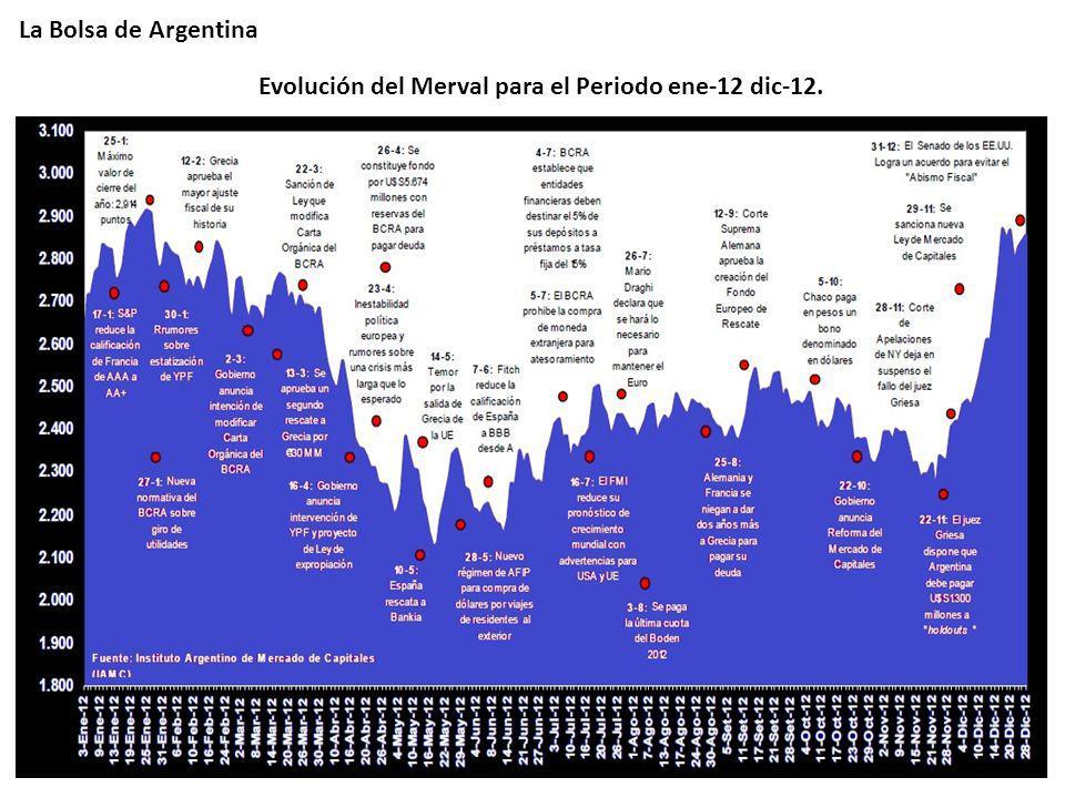 Evolución del Merval para el Periodo ene-12 dic-12.