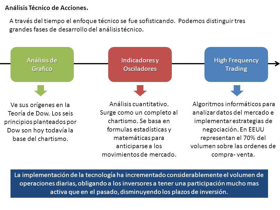 Análisis Técnico de Acciones.